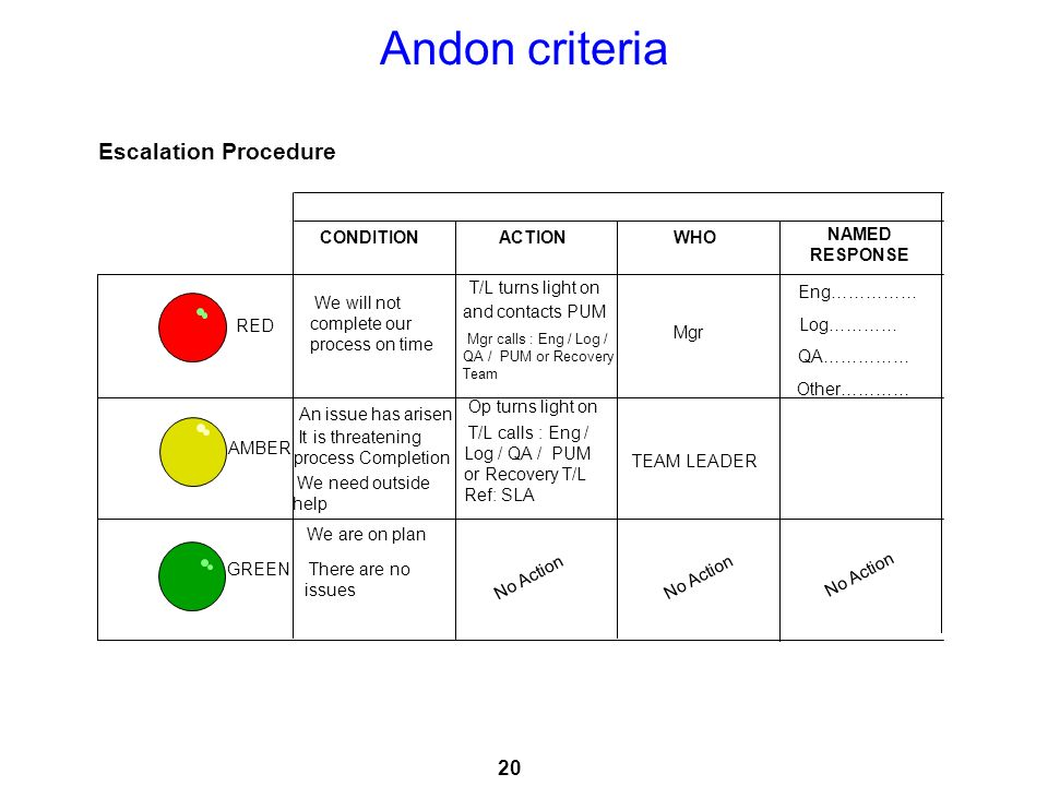Andon criteria Escalation Procedure Slide Verbal Photo