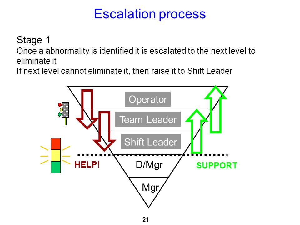 Escalation process Stage 1 Operator Team Leader Shift Leader D/Mgr Mgr