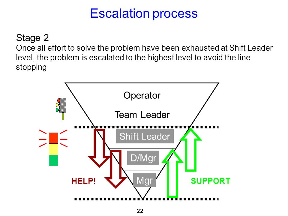Escalation process Stage 2 Operator Team Leader Shift Leader D/Mgr Mgr