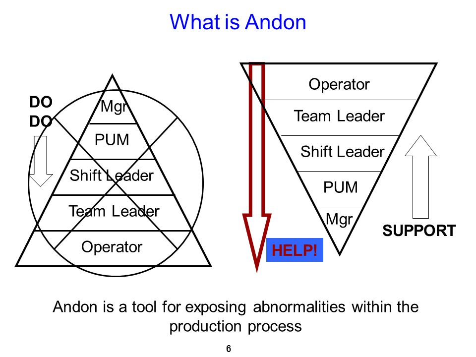 What is Andon Operator DO Mgr Team Leader PUM Shift Leader
