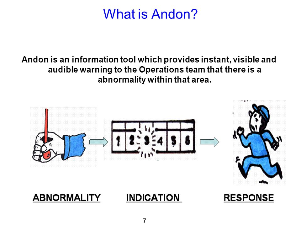 What is Andon