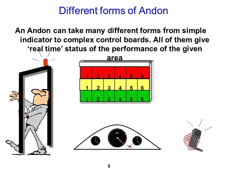 Different forms of Andon