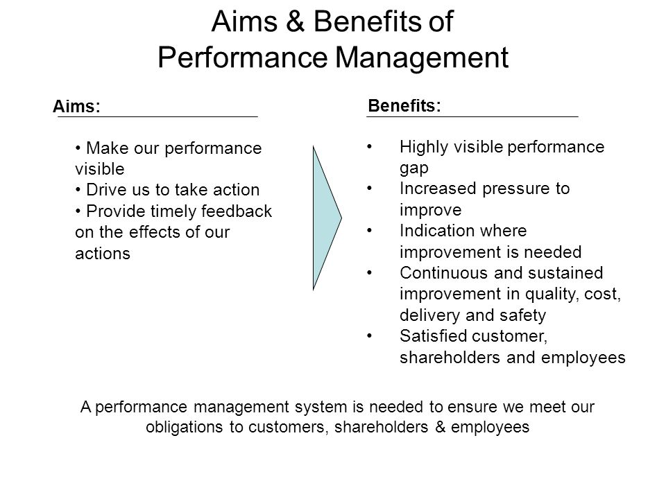 Aims & Benefits of Performance Management