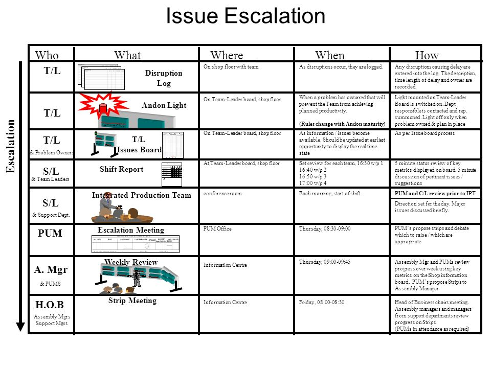 Issue Escalation Who What Where When How Escalation T/L T/L T/L S/L