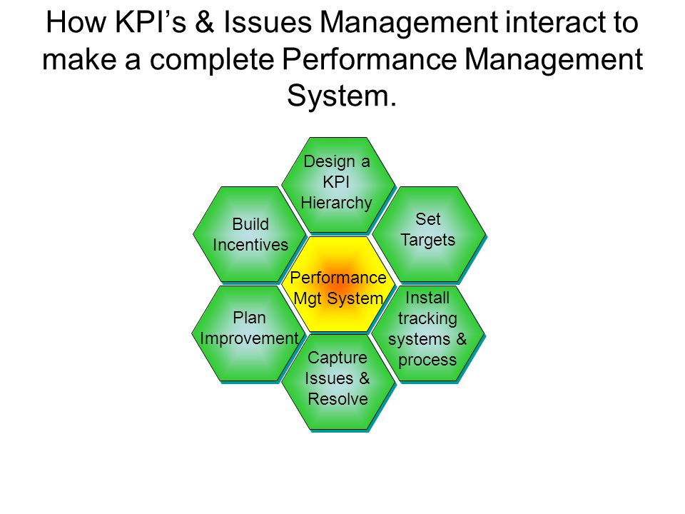 How KPI's & Issues Management interact to make a complete Performance Management System.