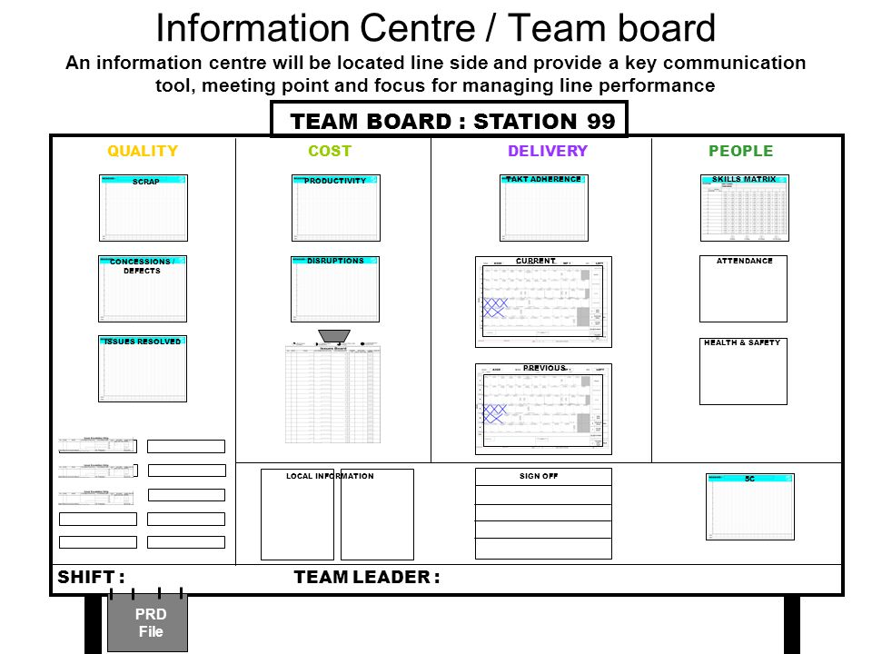 Information Centre / Team board
