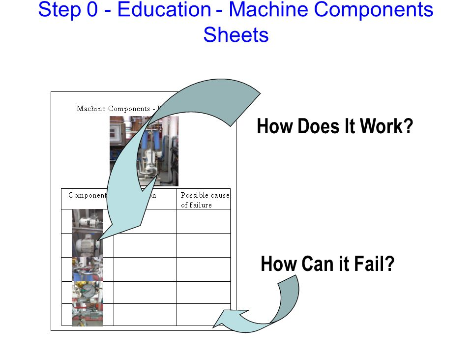 Step 0 - Education - Machine Components Sheets