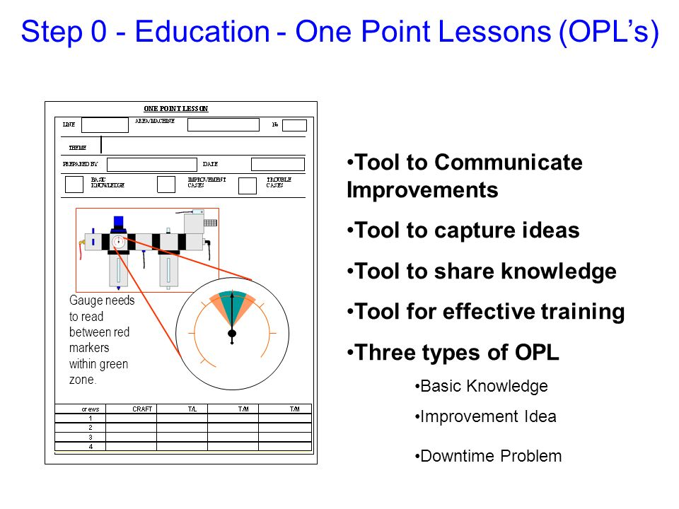 Step 0 - Education - One Point Lessons (OPL's)