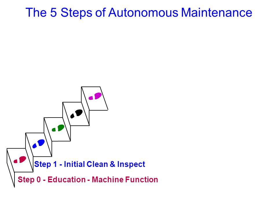 The 5 Steps of Autonomous Maintenance