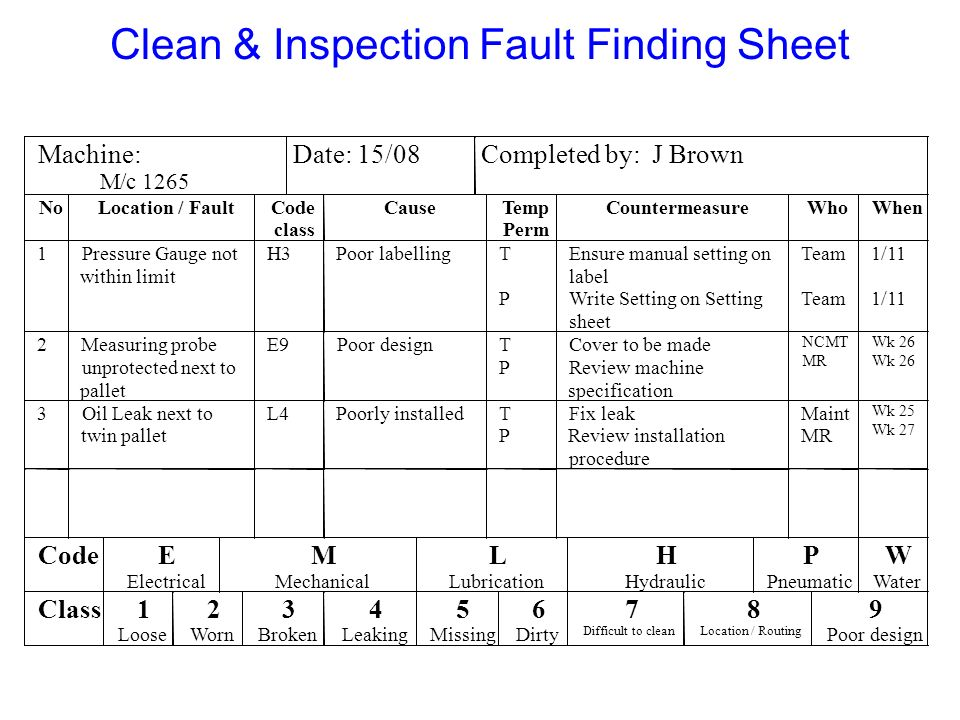 Clean & Inspection Fault Finding Sheet