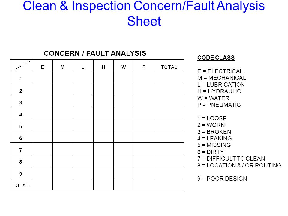 Clean & Inspection Concern/Fault Analysis Sheet