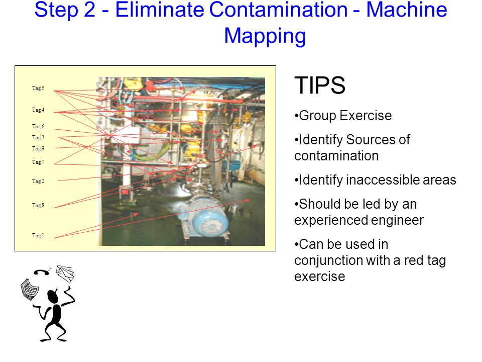 Step 2 - Eliminate Contamination - Machine Mapping