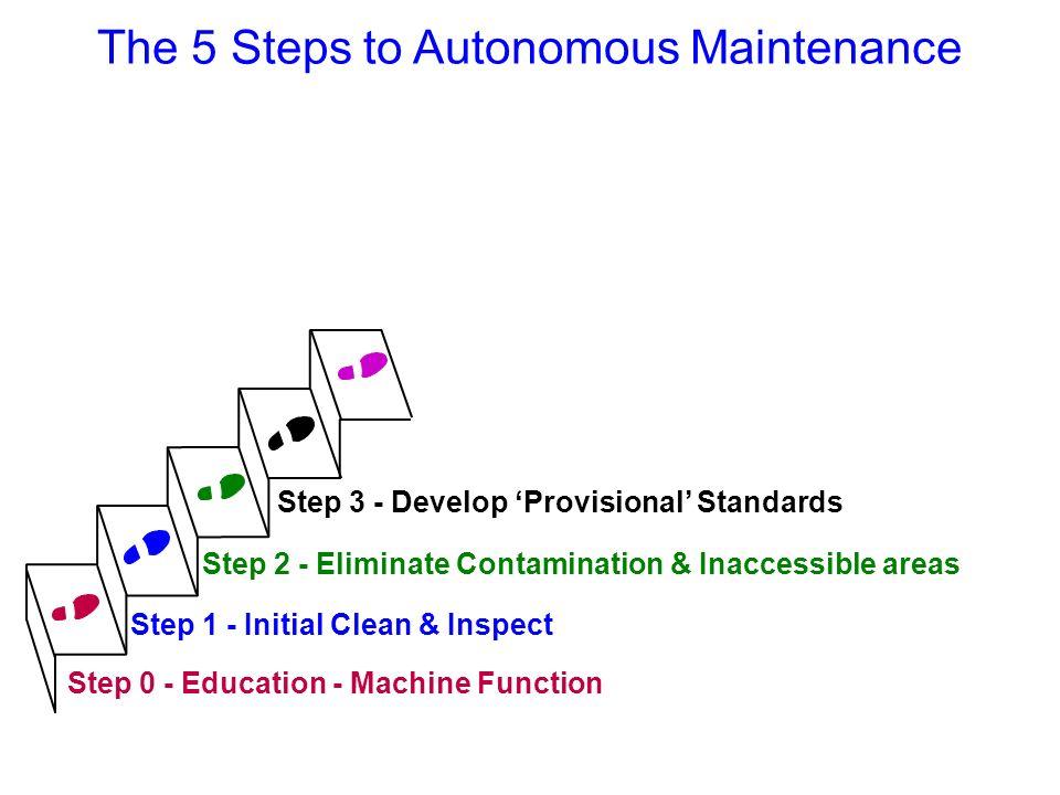 The 5 Steps to Autonomous Maintenance