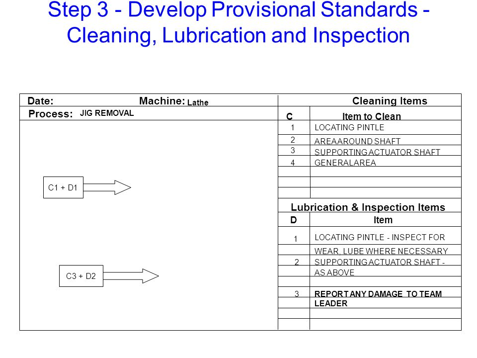 Step 3 - Develop Provisional Standards - Cleaning, Lubrication and Inspection