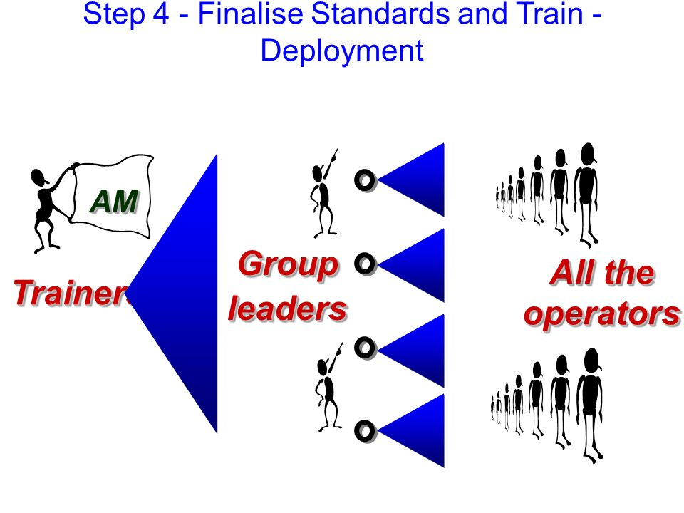 Step 4 - Finalise Standards and Train - Deployment