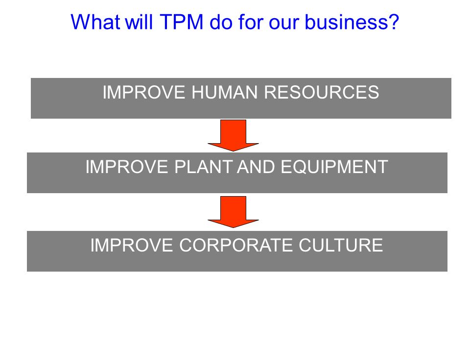 What will TPM do for our business