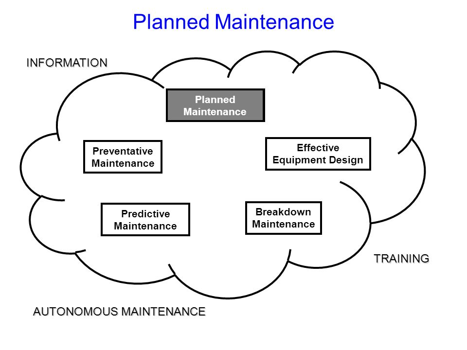 Planned Maintenance INFORMATION TRAINING AUTONOMOUS MAINTENANCE