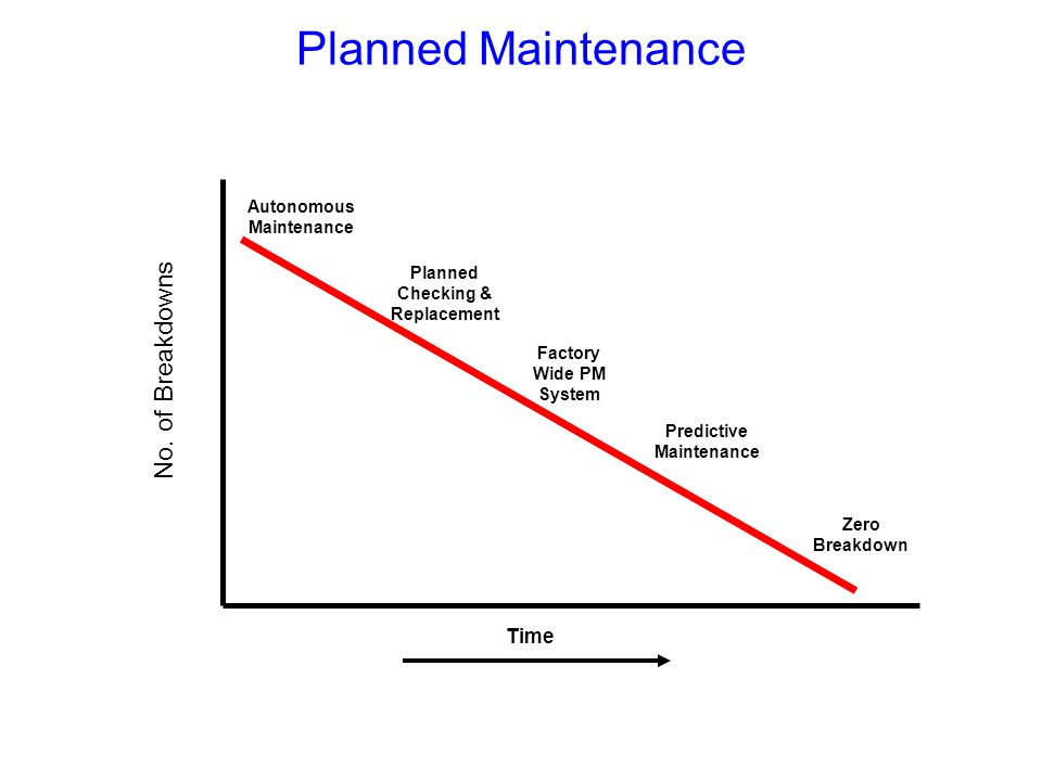 Planned Maintenance No. of Breakdowns Time Slide Verbal Flip Chart