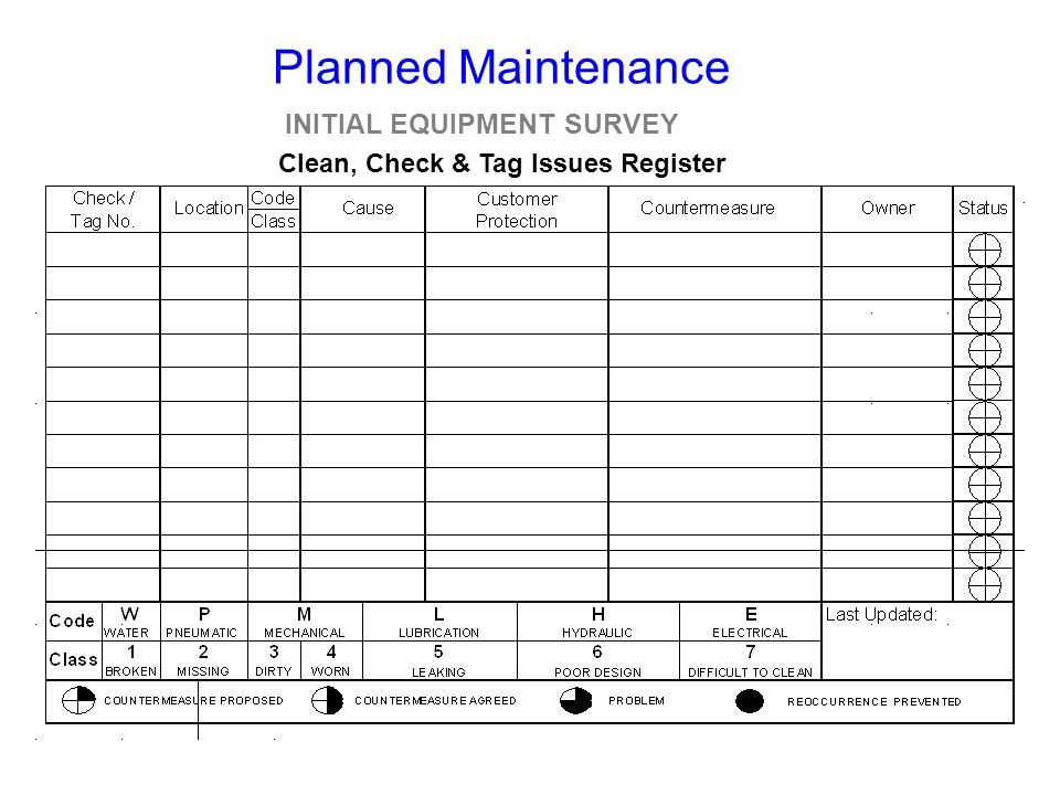 INITIAL EQUIPMENT SURVEY Clean, Check & Tag Issues Register