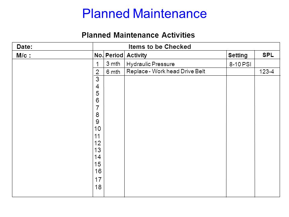Planned Maintenance Activities