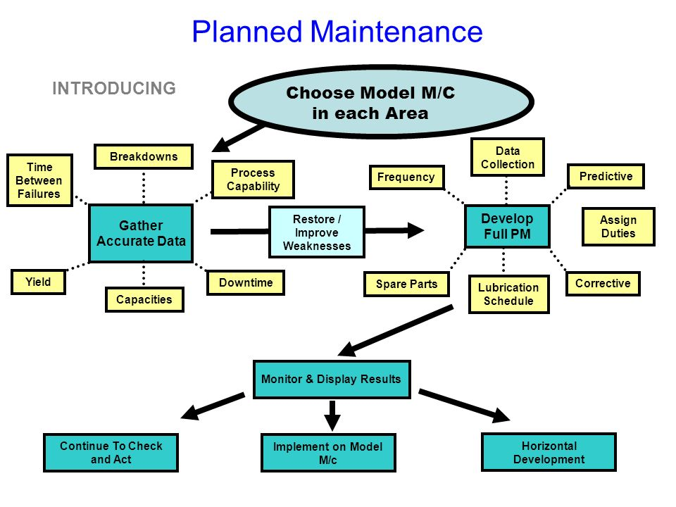 Planned Maintenance INTRODUCING. Choose Model M/C in each Area. Develop Full PM. Frequency. Assign Duties.