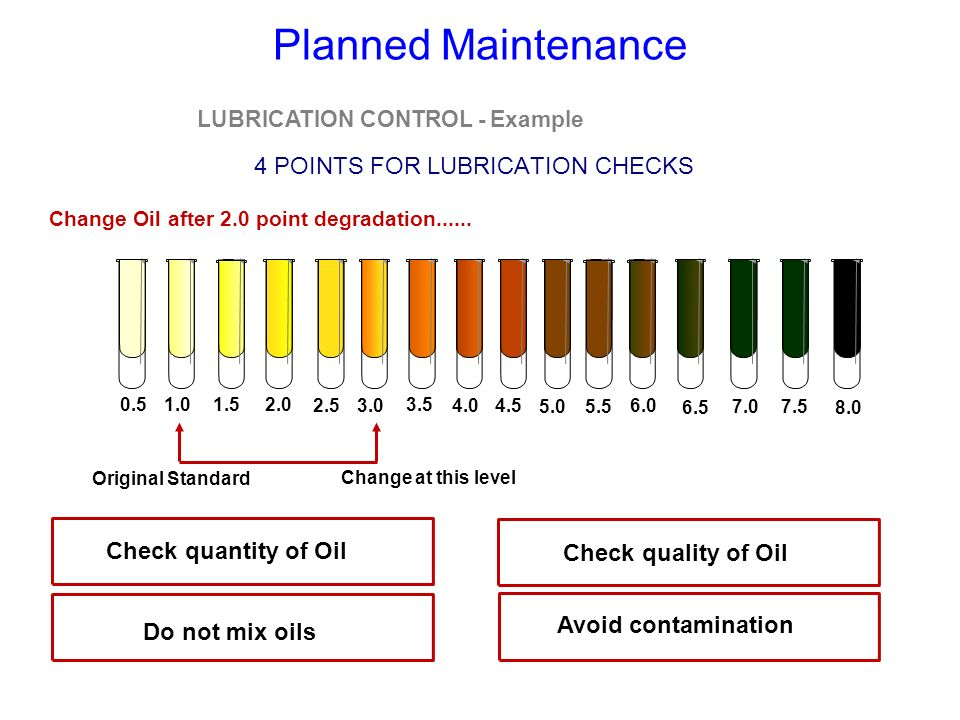 LUBRICATION CONTROL - Example