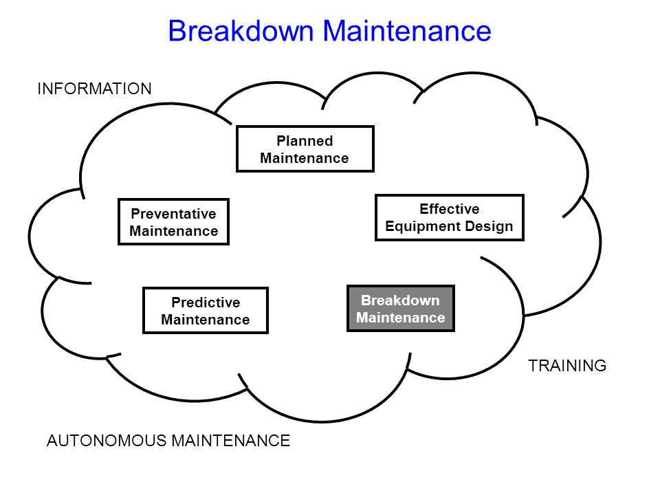 breakdown maintenance