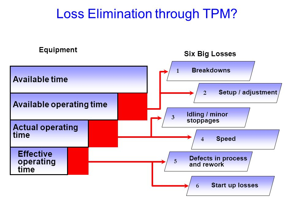 Loss Elimination through TPM