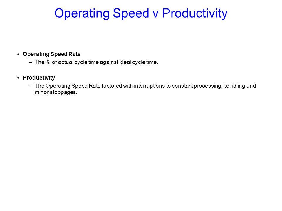 Operating Speed v Productivity