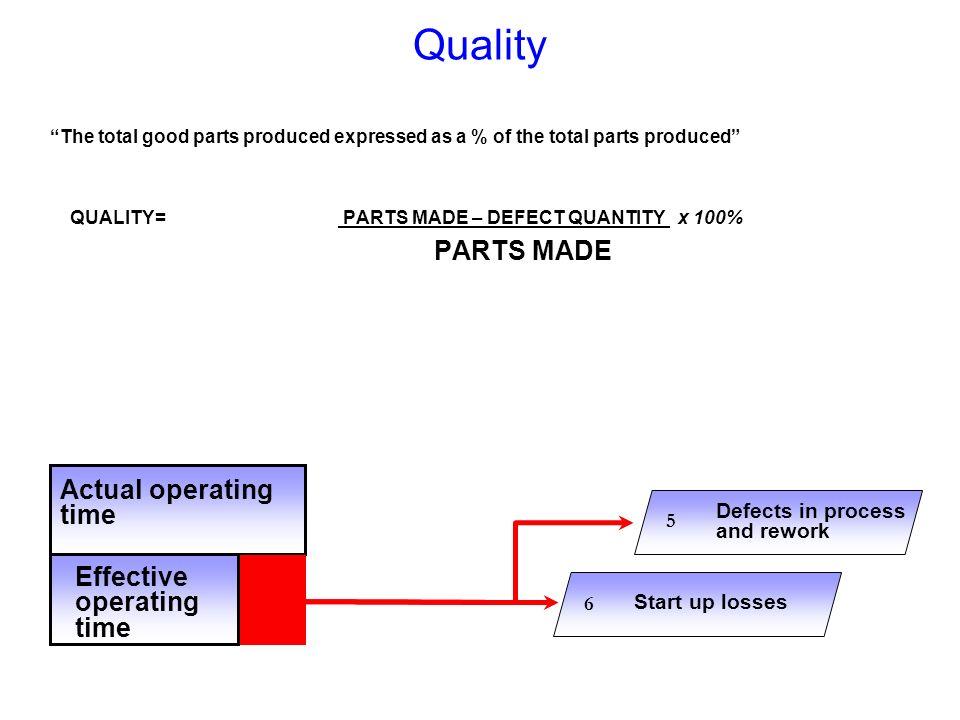 Quality PARTS MADE Actual operating time Effective operating time