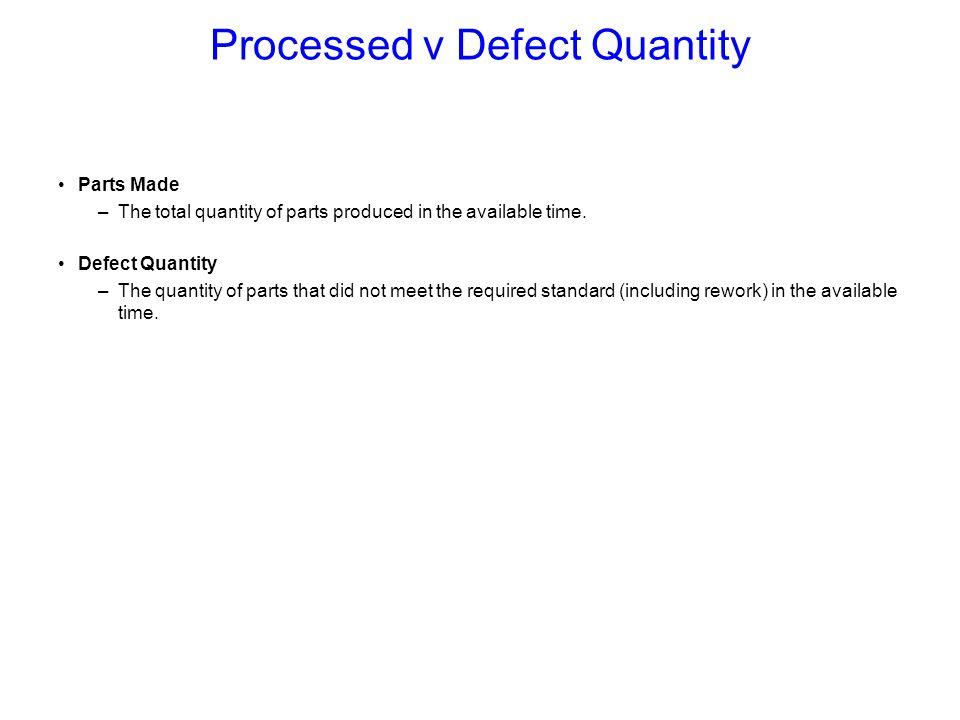 Processed v Defect Quantity