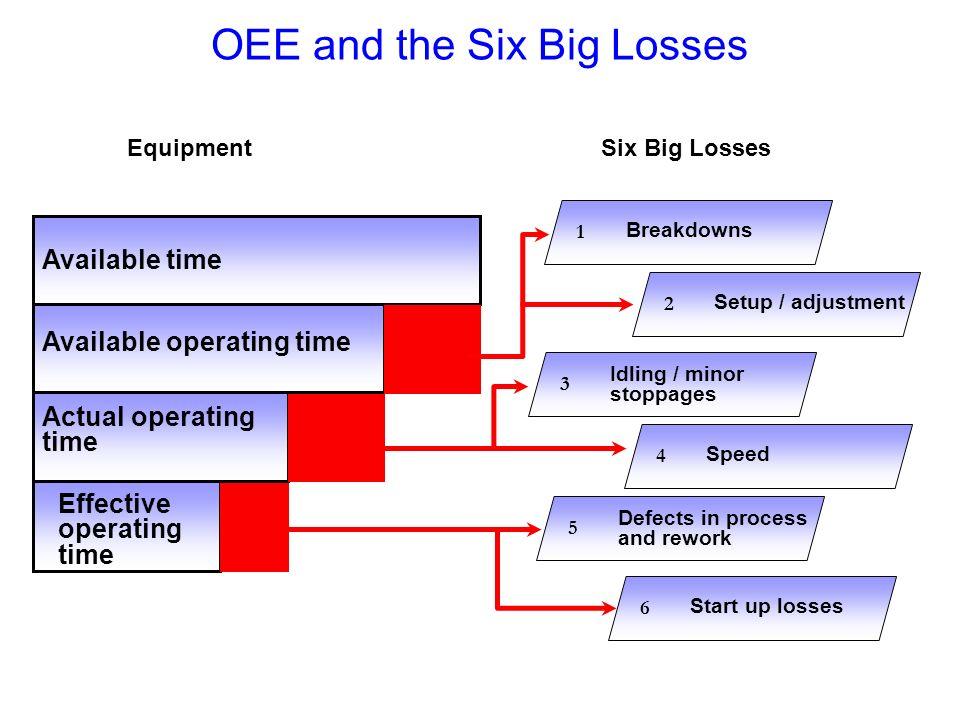 OEE and the Six Big Losses