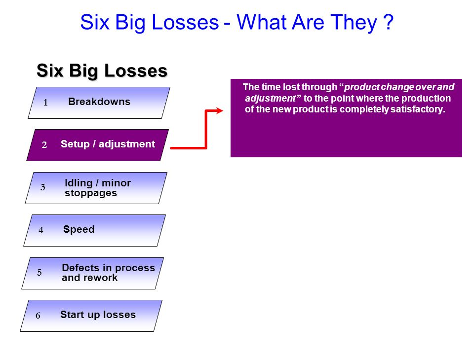 Six Big Losses - What Are They