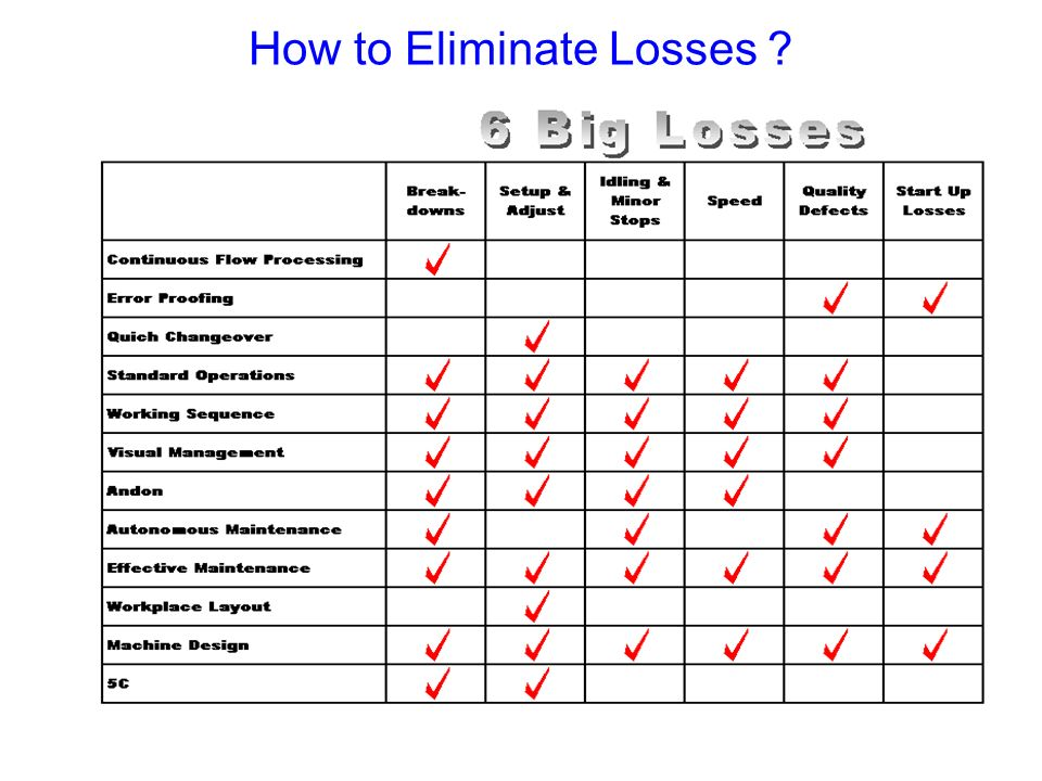 How to Eliminate Losses