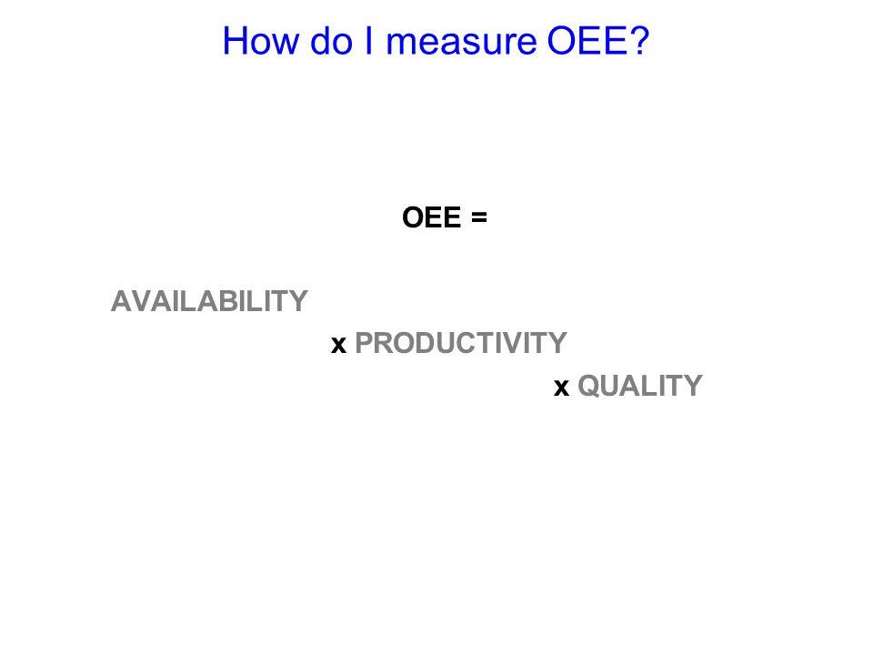How do I measure OEE OEE = AVAILABILITY x PRODUCTIVITY x QUALITY