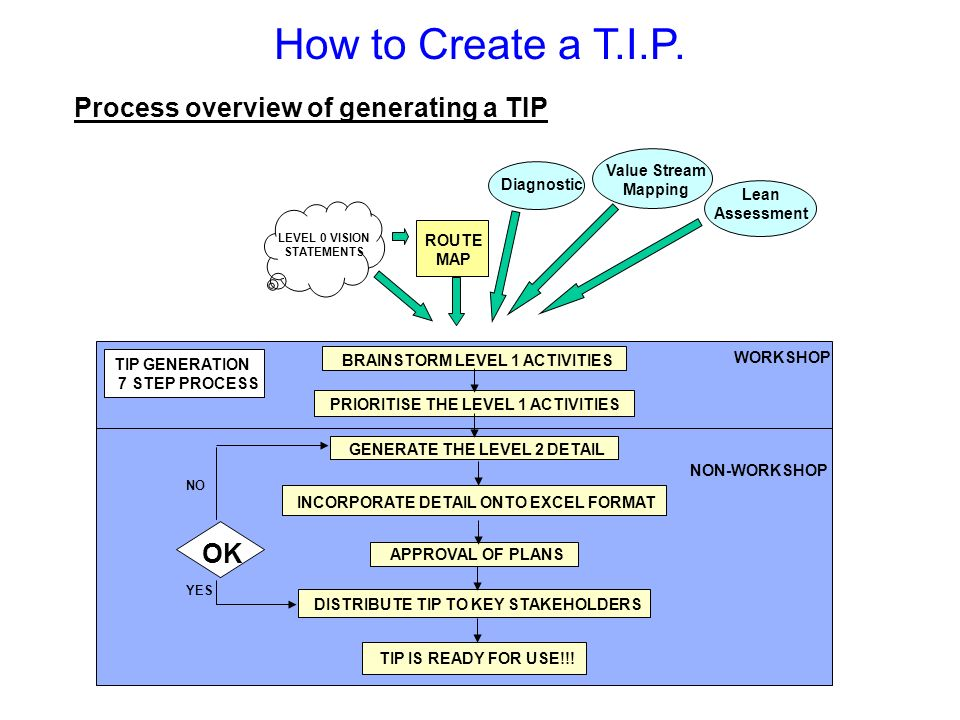 How to Create a T.I.P. Process overview of generating a TIP OK Slide