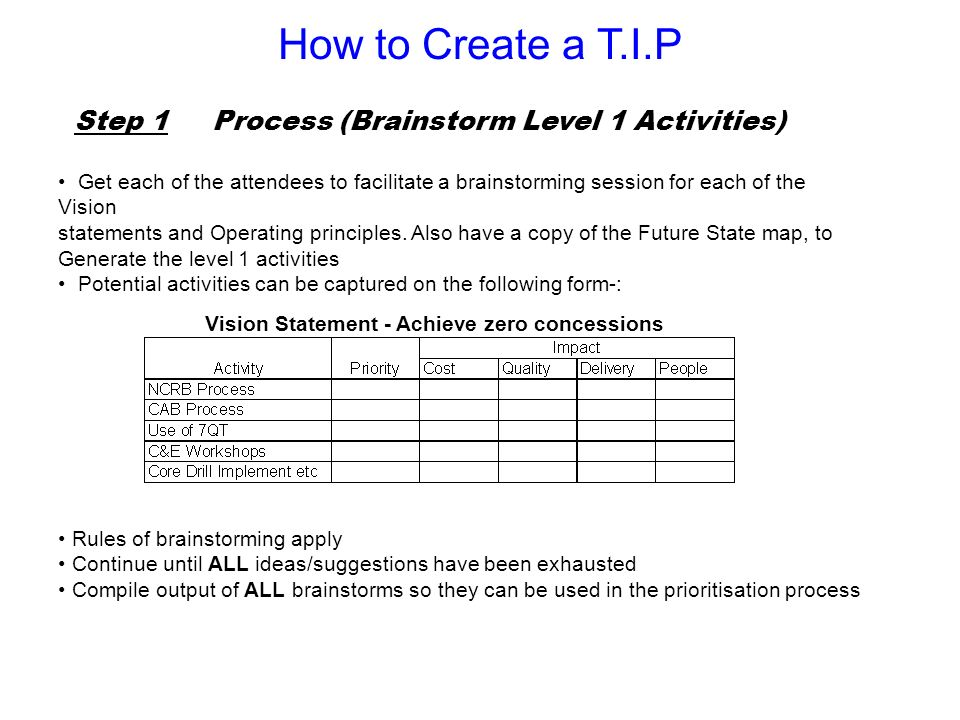 How to Create a T.I.P Step 1 Process (Brainstorm Level 1 Activities)