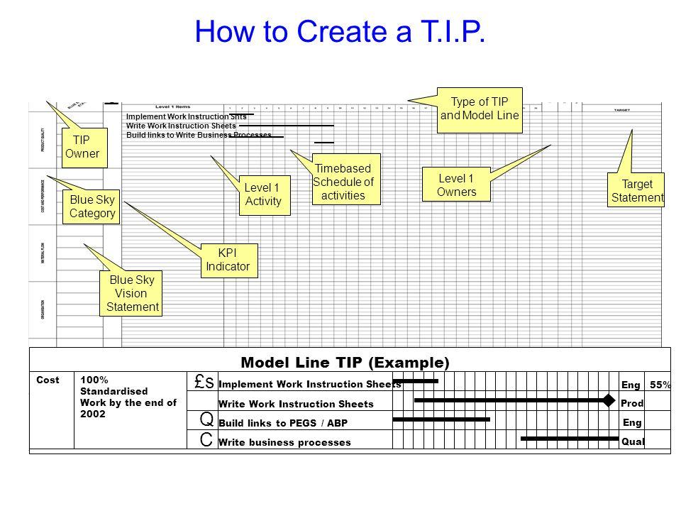 How to Create a T.I.P. £s Q C Model Line TIP (Example) Slide Verbal
