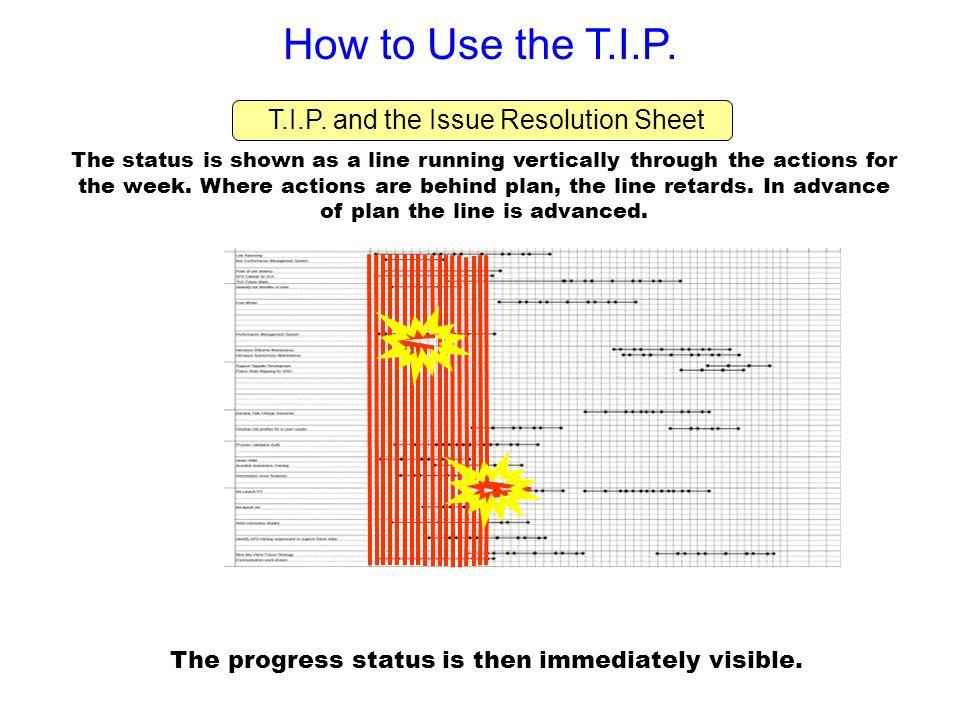 How to Use the T.I.P. T.I.P. and the Issue Resolution Sheet