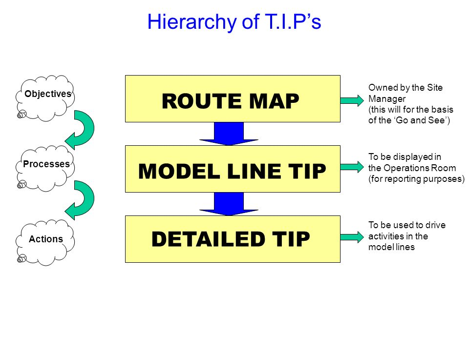 Hierarchy of T.I.P's ROUTE MAP MODEL LINE TIP DETAILED TIP