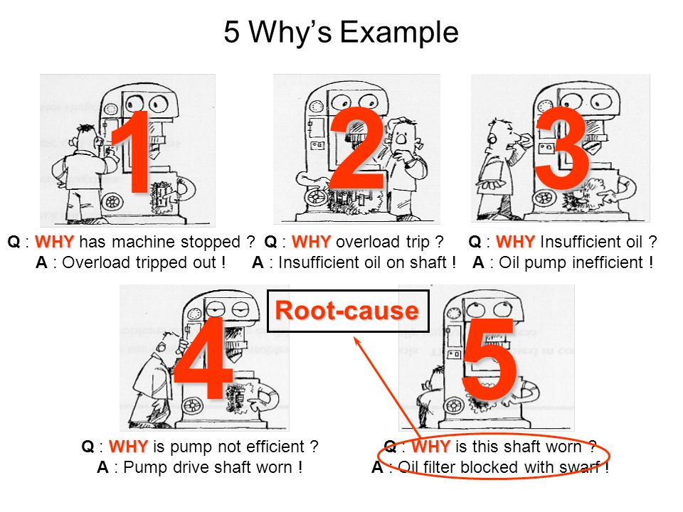 1 2 3 4 5 5 Why's Example Root-cause Q : WHY has machine stopped