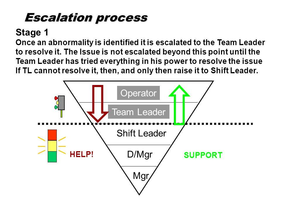 Escalation process Stage 1 Operator Team Leader Shift Leader D/Mgr Mgr