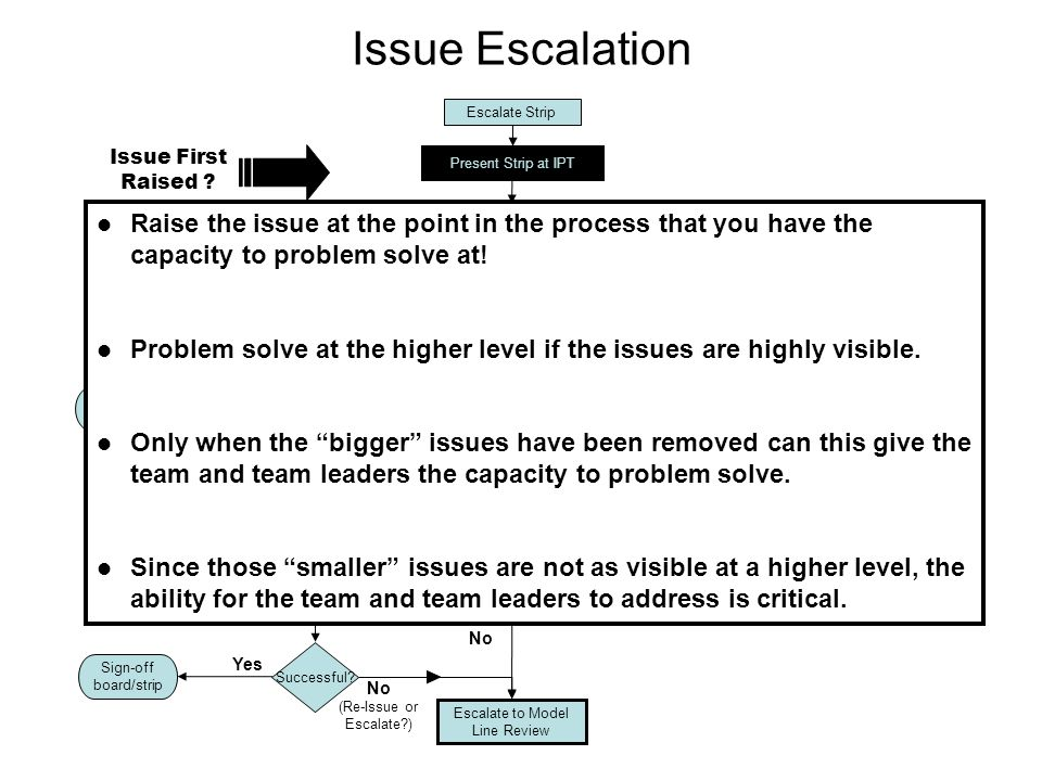 Issue Escalation Escalate Strip. Issue First Raised Present Strip at IPT. Present Strip at Shift IPT.