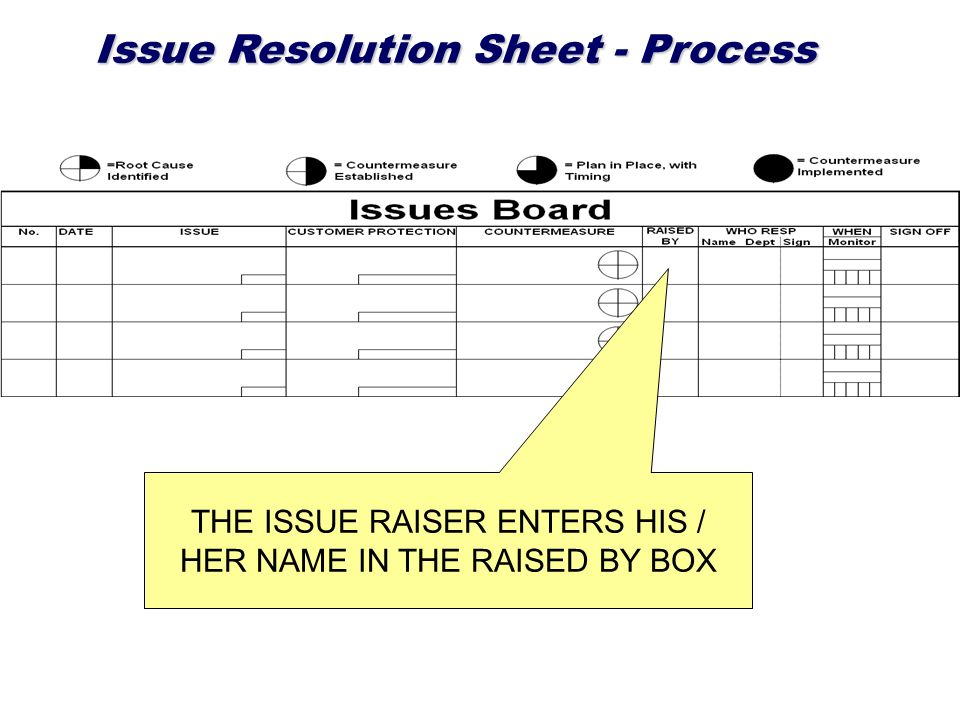 Issue Resolution Sheet - Process