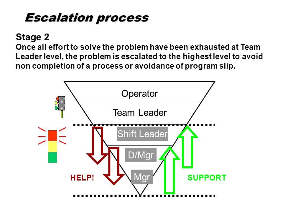 Escalation process Stage 2 Operator Team Leader Shift Leader D/Mgr Mgr