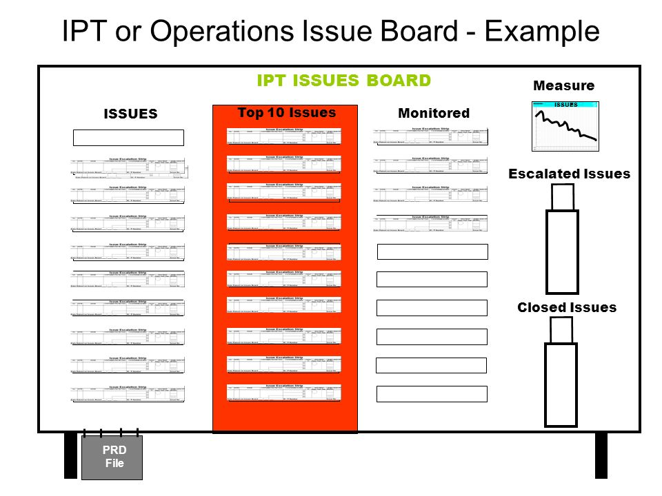 IPT or Operations Issue Board - Example