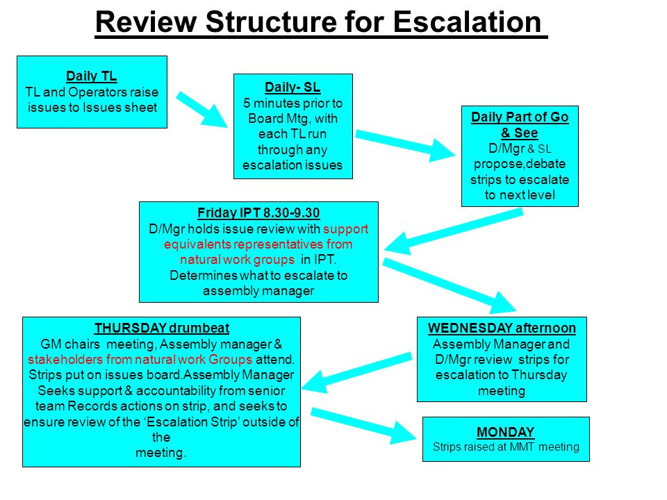 Review Structure for Escalation