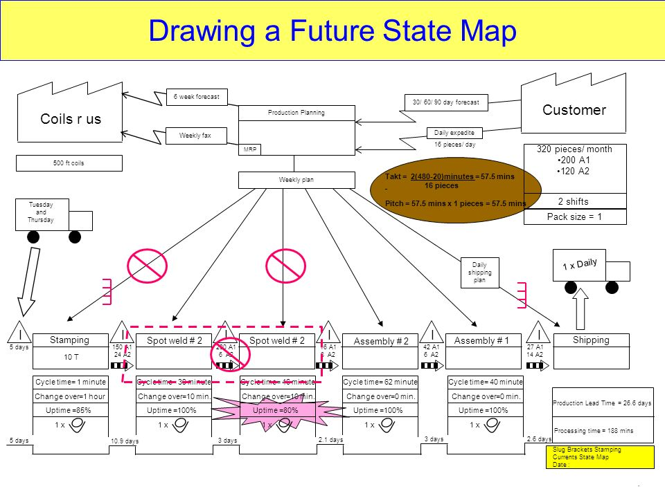Drawing a Future State Map