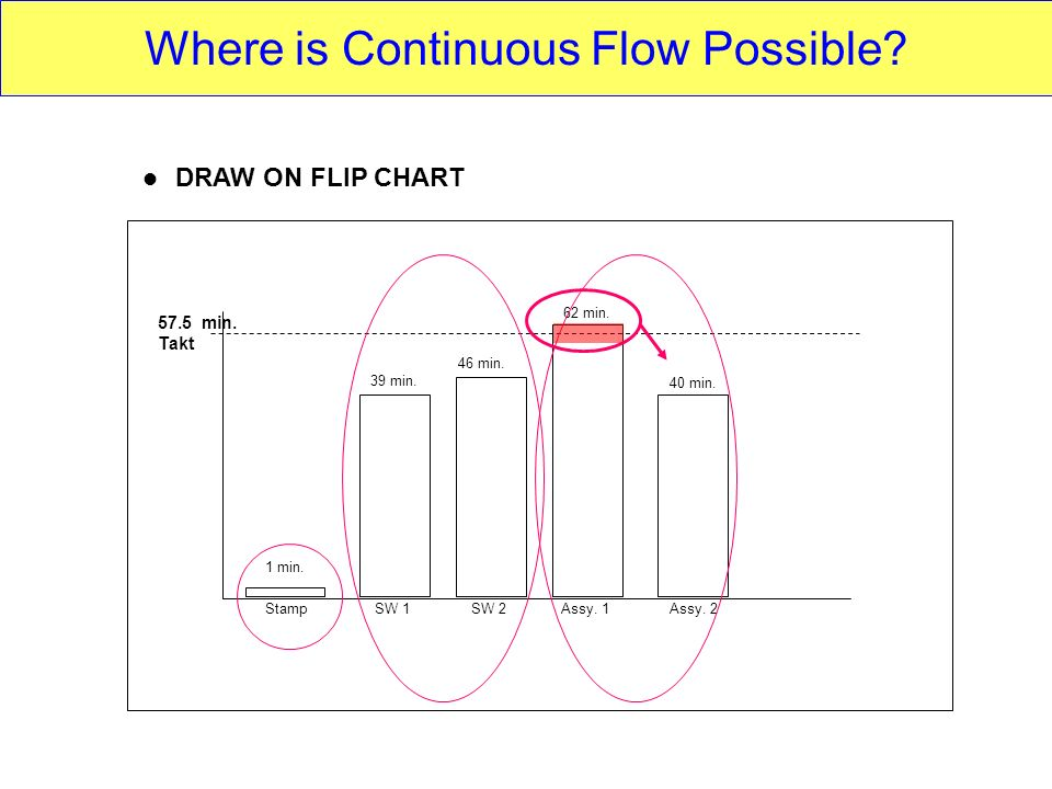 Where is Continuous Flow Possible