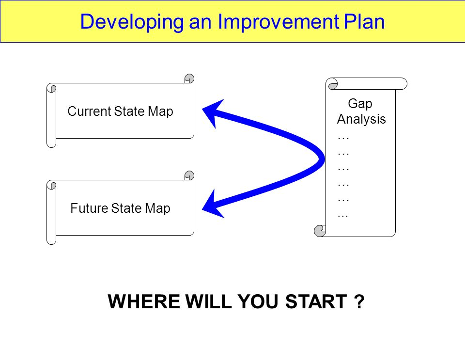 Developing an Improvement Plan